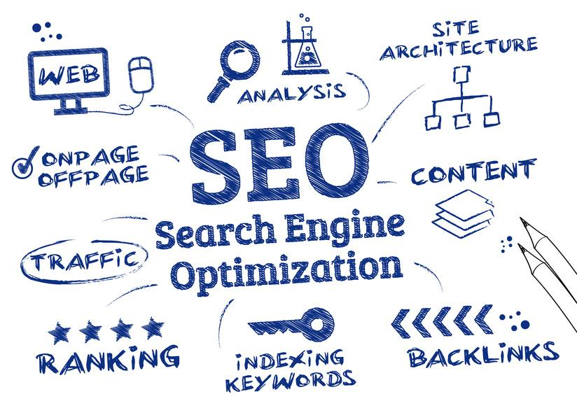 SEO (search engine optimization) uses best practices with the goal of moving a website up the organic results on search engines like Google, Yahoo, and Bing. Meaningful content, a search engine friendly website, and links pointing to your s - by GOOGLE PARTNER CHENNAI -BEST SEO COMPANY -9884425000, Chennai