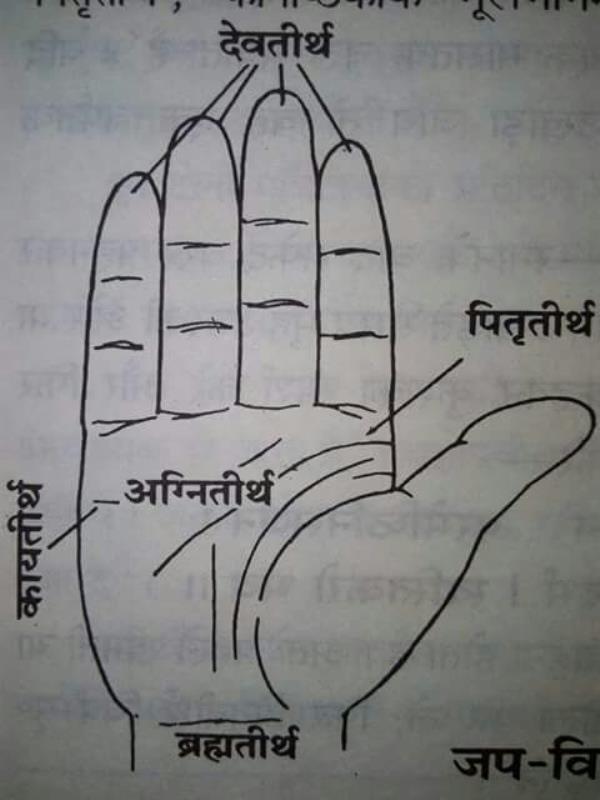 pitrro ke liye ese kare.  Pandit for pooja in mulund west. Pandit for pitr shanti in thae west. - by SugrivPrasadTiwari, Thane