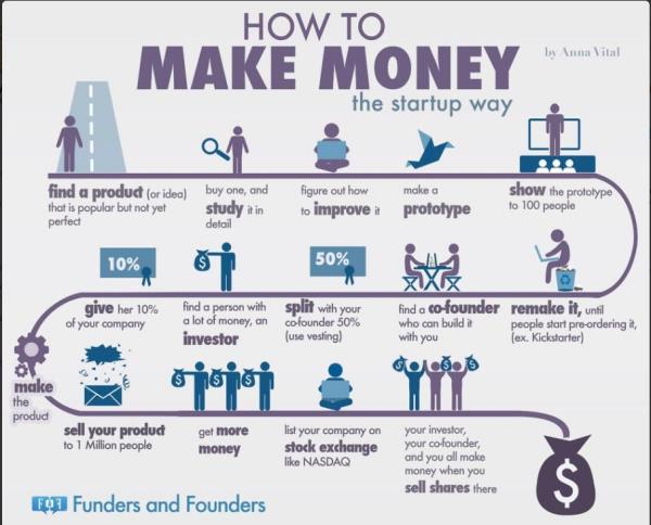How to Make Money! #ShastryMVN Shastry MVN Source: LinkedIn - by Shastry MVN, Hyderabad